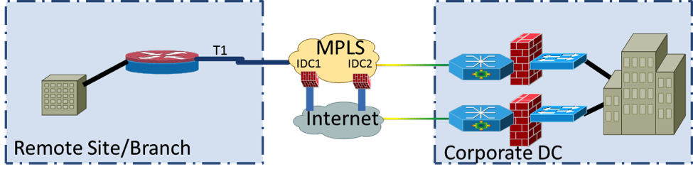 Software Defined Wide Area Network Wan Use Case Working Group Wiki