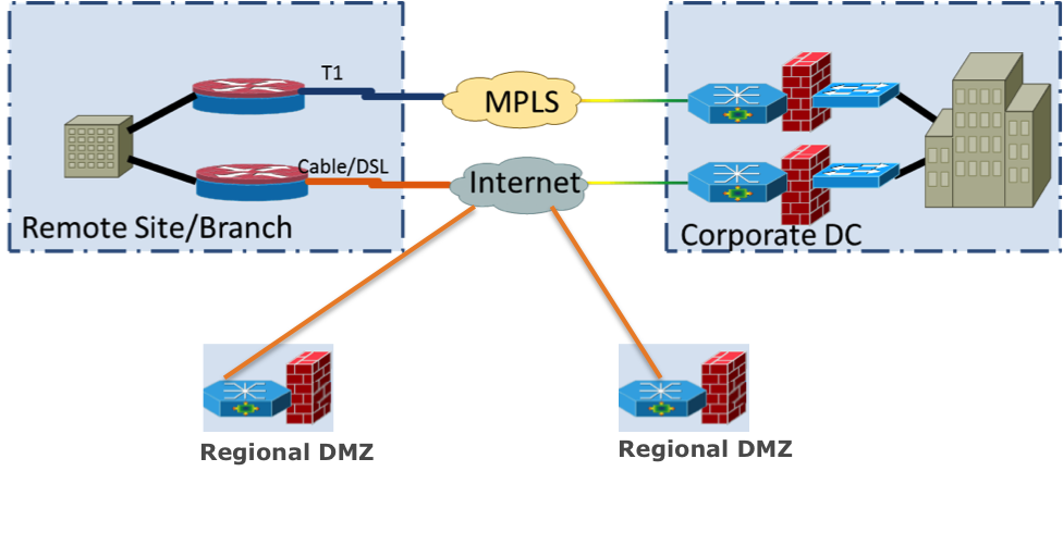 Software-Defined Wide Area Network (WAN) Use Case Working