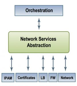 Network Services Broker