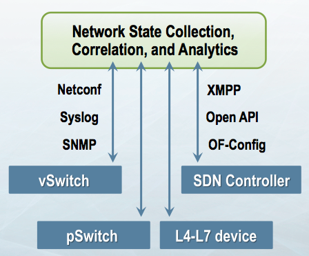 Network State collection