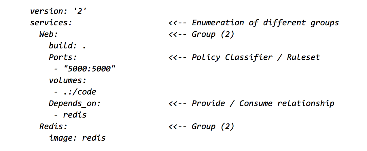 Group Based Terminology Policy